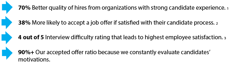 70% Better quality of hires from organizations with strong candidate experience.1             38% More likely to accept a job offer if satisfied with their candidate process.2             4 out of 5 Interview difficulty rating that leads to highest employee satisfaction.3             90%+ Our accepted offer ratio because we constantly evaluate candidates' motivations.